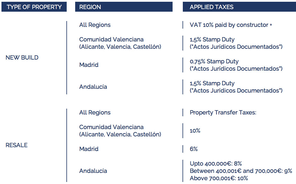 property-taxes-spain-3